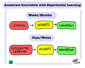 ExperientialLearningvF