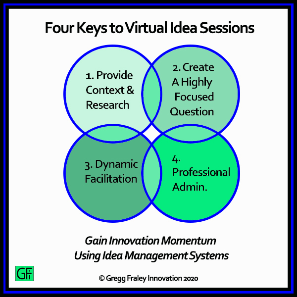 Yes, virtual idea generation sessions need to be actively facilitated and carefully structured.